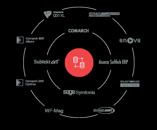 Integracje | z systemami ERP